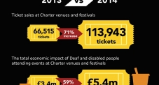 Boom in disabled audiences at gigs and festivals