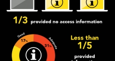 State of Access Report 2016 - Infographics Breakdown