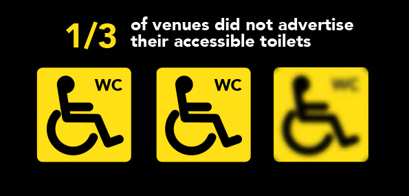 Infographic showing that 1/3 of venues did not advertise their accessible toilets