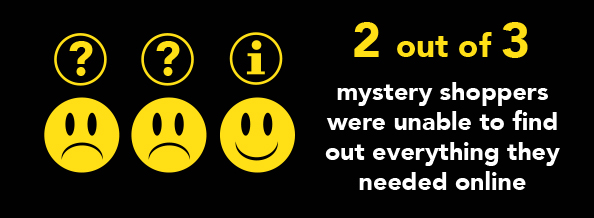 Infographic showing that 2 out of 3 mystery shoppers were unable to find out everything they needed online