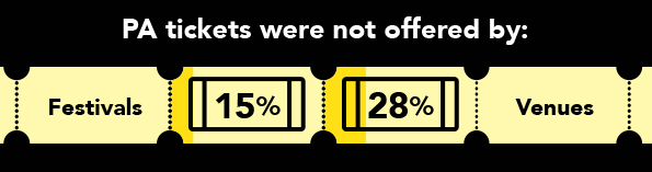 Infographic showing that PA tickets were not offered by 15% of festivals and 28% of venues