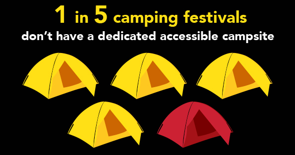 Infrographic that shows that 1 in 5 camping festivals don't have a dedicated accessible campsite