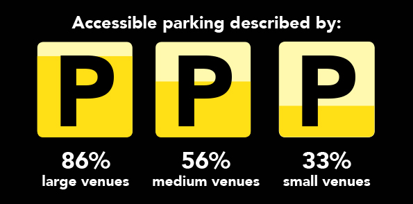 Infographic showing that accessible parking was described by 86% of large venues, 56% of medium venues and 33% of small venues