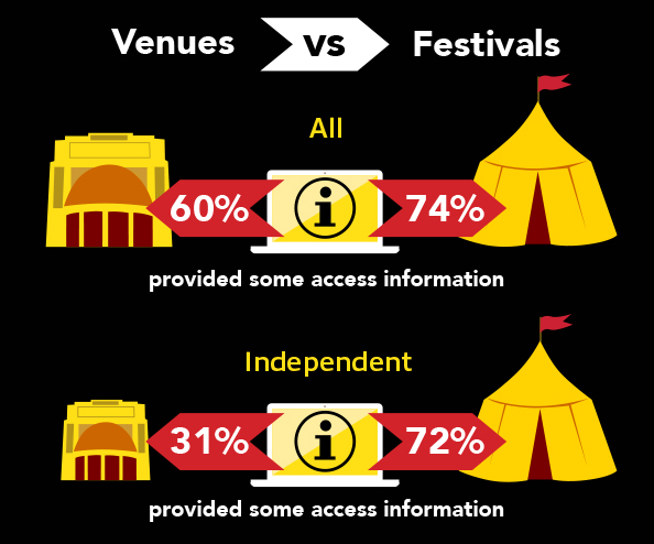 Infographic showing that 60% of venues vs 74% of festivals provide access information, and 31% of independent venues vs 72% of independent festivals